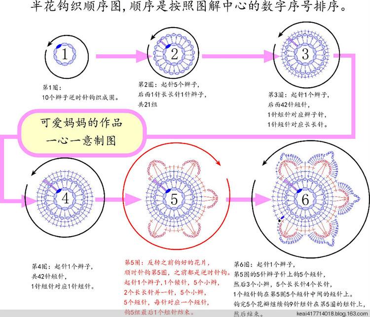 下面3,4是成人结构图,感谢黑牡丹老师
